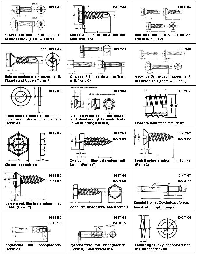 DIN 7500 - ISO 7980