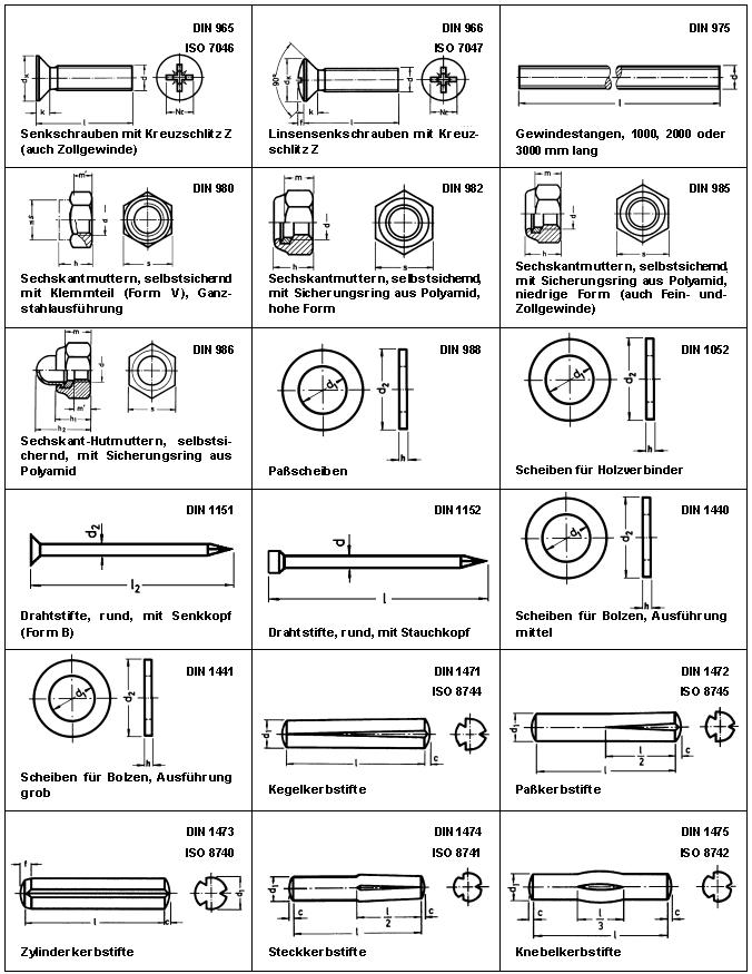 DIN 965 - DIN 1475