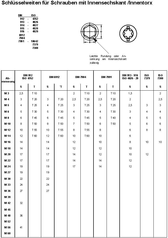 Bevorzugt Schlüsselweiten für Innensechskant Schrauben BD24